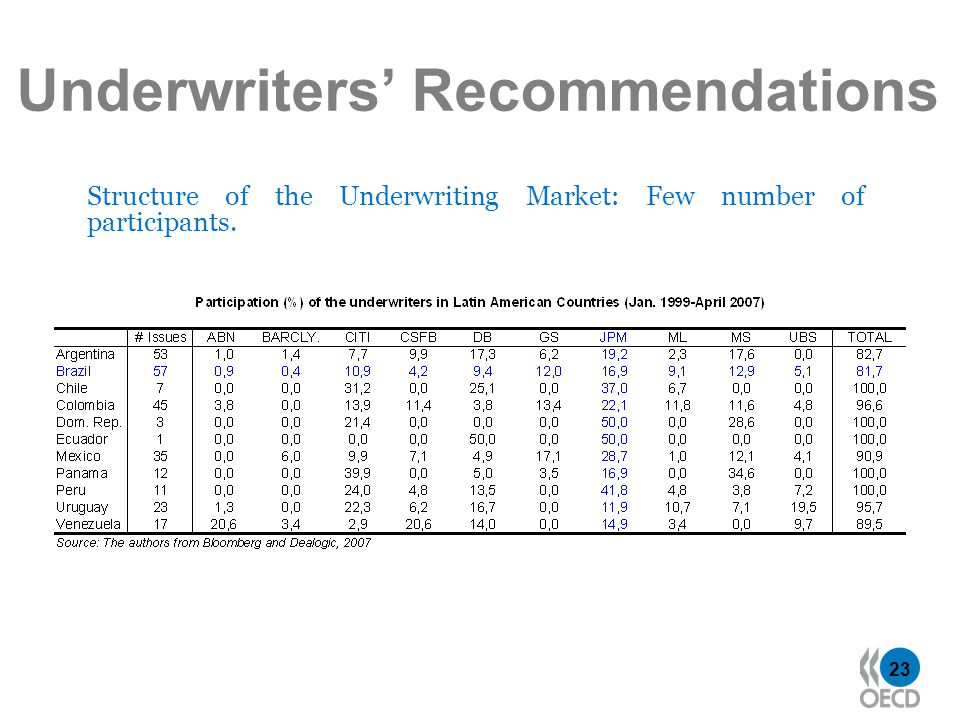 23 Underwriters Recommendations Structure of the Underwriting Market: Few number of participants.