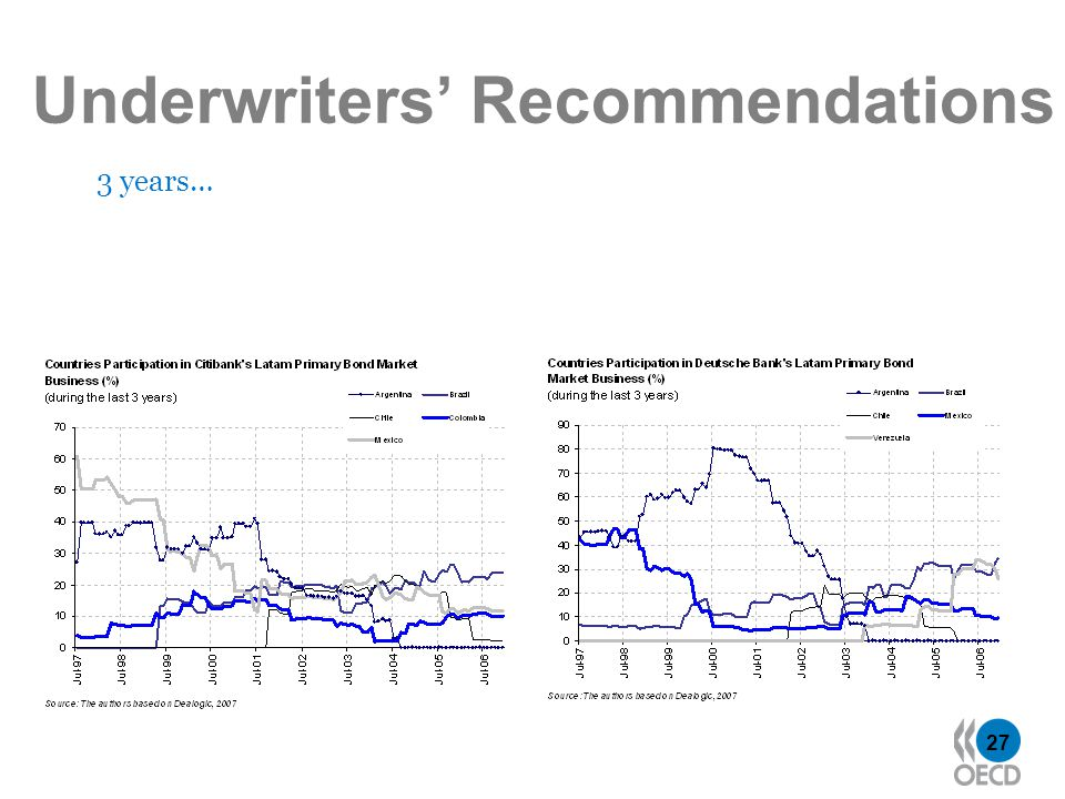 27 Underwriters Recommendations 3 years…