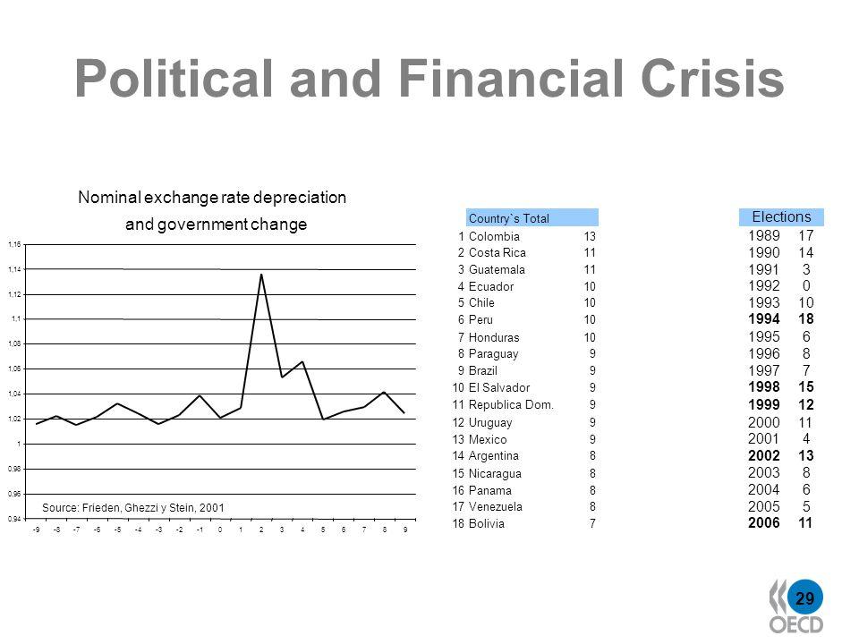 29 Political and Financial Crisis Nominal exchange rate depreciation and government change 0,94 0,96 0,98 1 1,02 1,04 1,06 1,08 1,1 1,12 1,14 1,16 -9-8-7-6-5-4-3-20123456789 Source: Frieden, Ghezzi y Stein, 2001 Country`s Total Elections 1Colombia13 198917 2Costa Rica11 199014 3Guatemala11 19913 4Ecuador10 19920 5Chile10 199310 6Peru10 199418 7Honduras10 19956 8Paraguay9 19968 9Brazil9 19977 10El Salvador9 199815 11Republica Dom.9 199912 Uruguay9 200011 13Mexico9 20014 14Argentina8 200213 15Nicaragua8 20038 16Panama8 20046 17Venezuela8 20055 18Bolivia7 200611