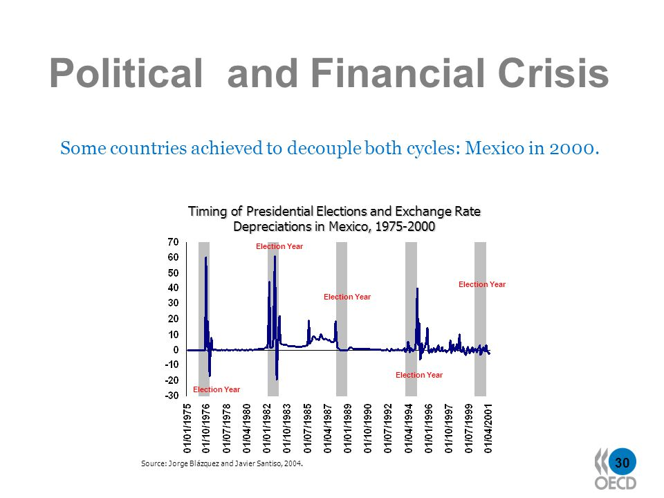 30 Political and Financial Crisis Some countries achieved to decouple both cycles: Mexico in 2000.