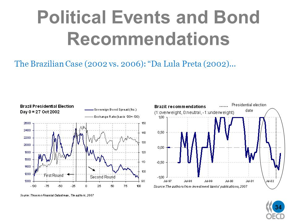 34 Political Events and Bond Recommendations The Brazilian Case (2002 vs.