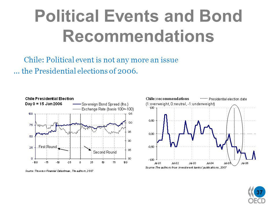 37 Political Events and Bond Recommendations Chile: Political event is not any more an issue … the Presidential elections of 2006.