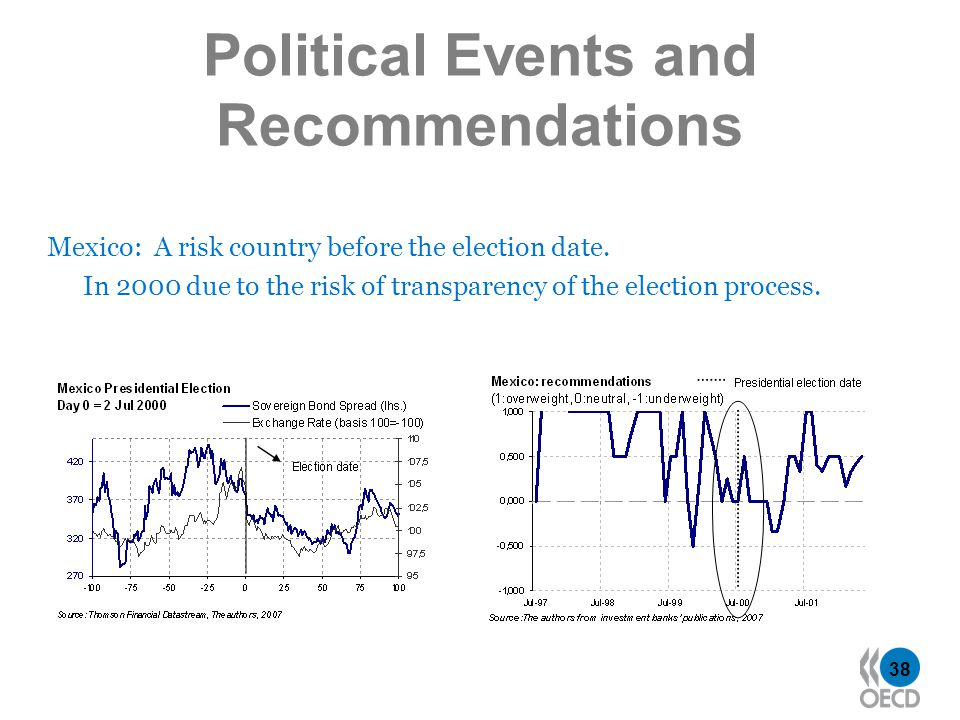 38 Political Events and Recommendations Mexico: A risk country before the election date.