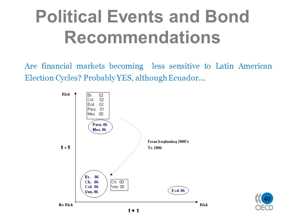 40 Political Events and Bond Recommendations Are financial markets becoming less sensitive to Latin American Election Cycles.