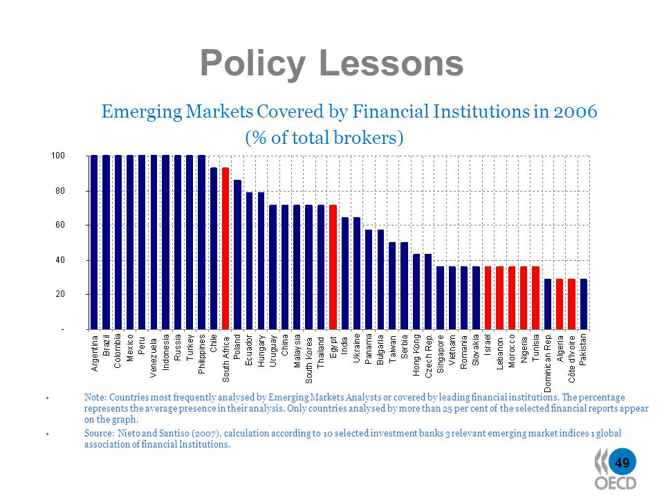 49 Policy Lessons Emerging Markets Covered by Financial Institutions in 2006 (% of total brokers) Note: Countries most frequently analysed by Emerging Markets Analysts or covered by leading financial institutions.