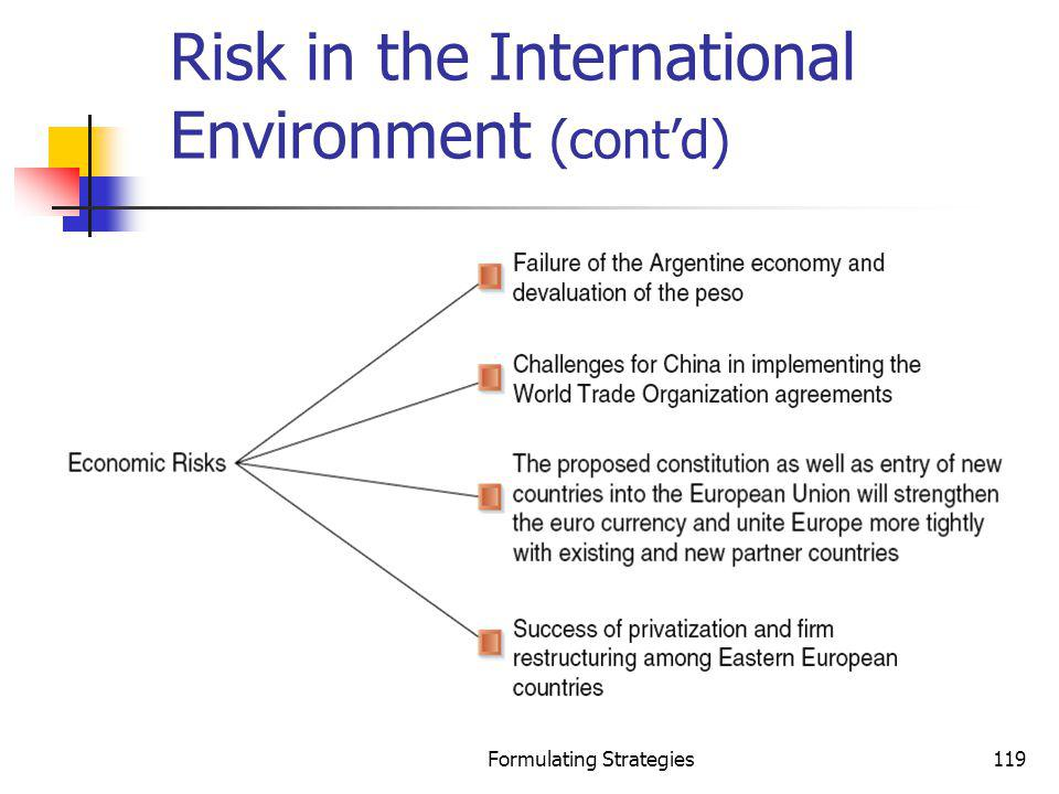 Formulating Strategies119 Risk in the International Environment (contd)
