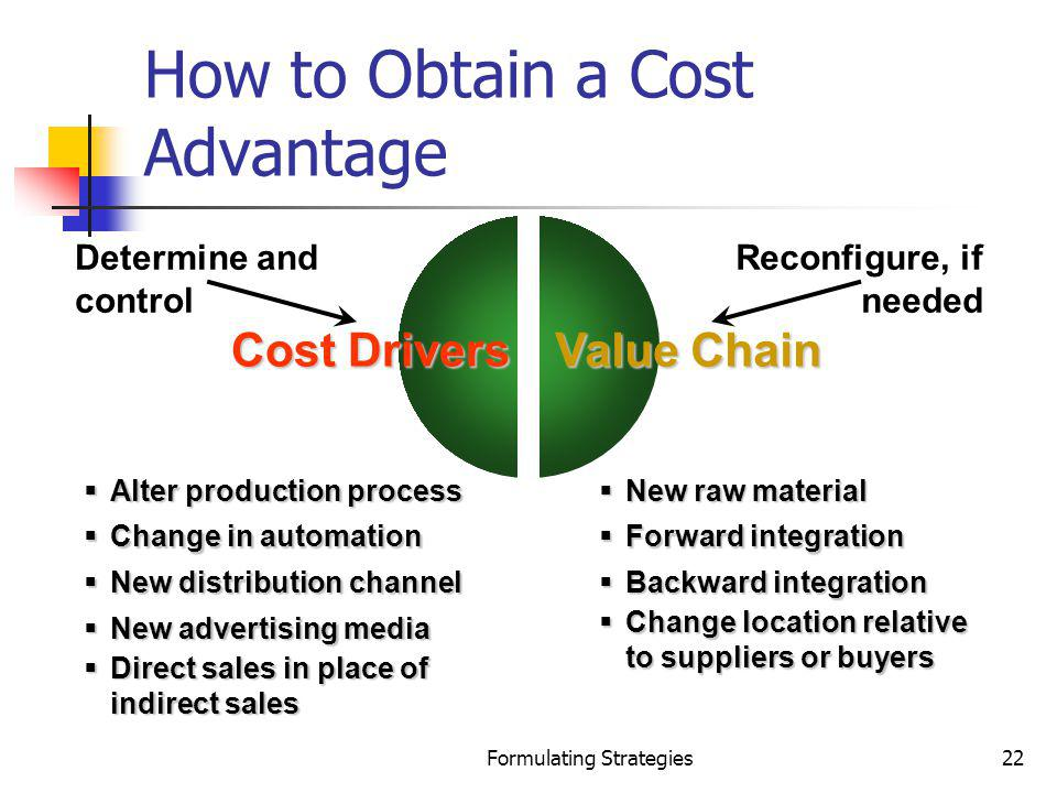 Formulating Strategies22 How to Obtain a Cost Advantage Cost Drivers Value Chain Determine and control Reconfigure, if needed Alter production process