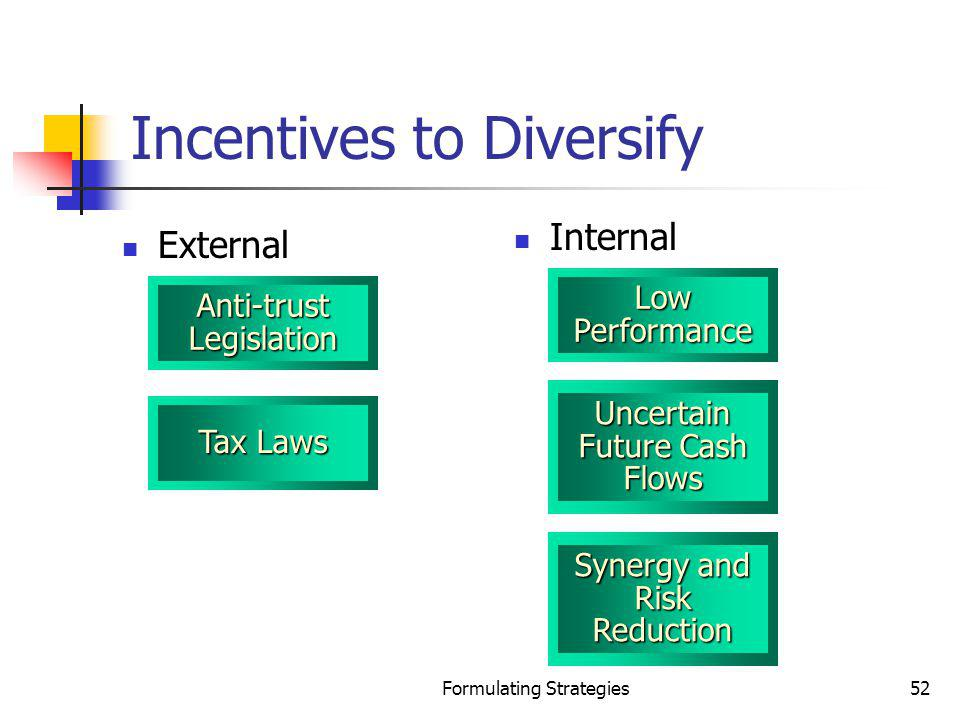 Formulating Strategies52 Incentives to Diversify External Internal Anti-trust Legislation Tax Laws Low Performance Uncertain Future Cash Flows Synergy
