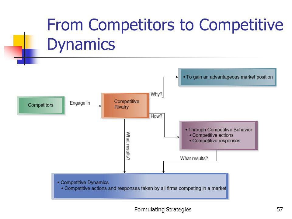 Formulating Strategies57 From Competitors to Competitive Dynamics