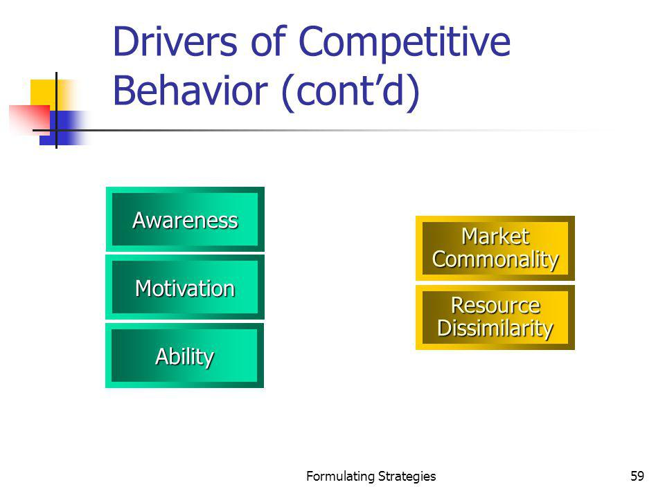 Formulating Strategies59 Drivers of Competitive Behavior (contd) Resource Dissimilarity Awareness Motivation Market Commonality Ability