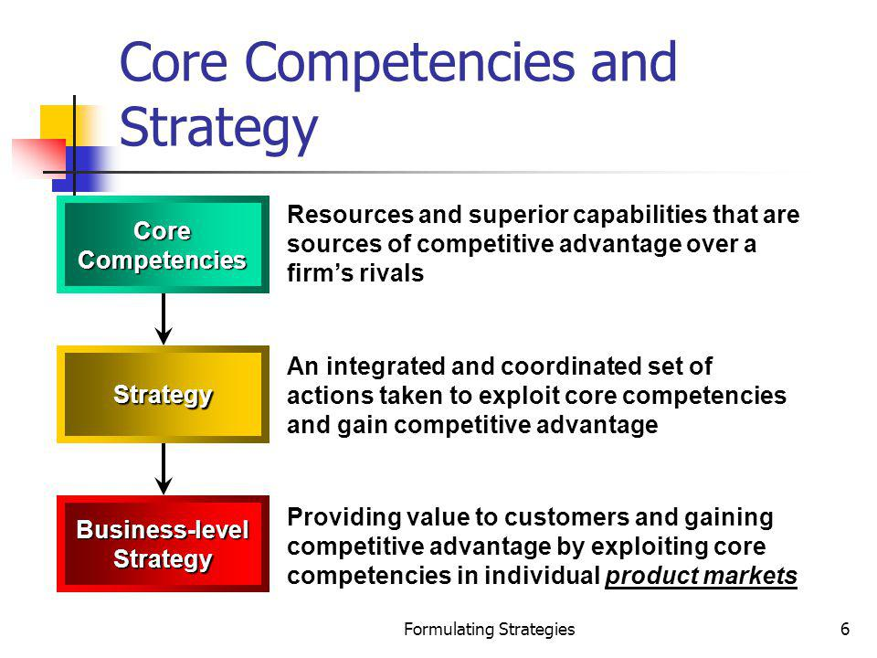 Formulating Strategies6 Core Competencies and Strategy Resources and superior capabilities that are sources of competitive advantage over a firms riva