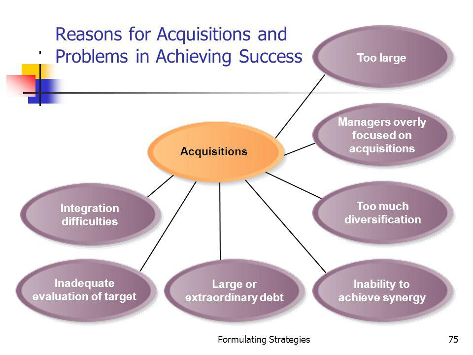 Formulating Strategies75 Acquisitions Reasons for Acquisitions and Problems in Achieving Success Integration difficulties Inadequate evaluation of tar