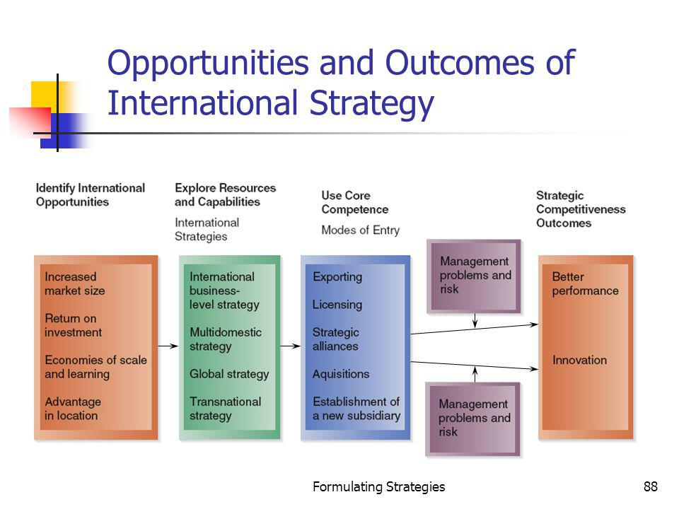 Formulating Strategies88 Opportunities and Outcomes of International Strategy