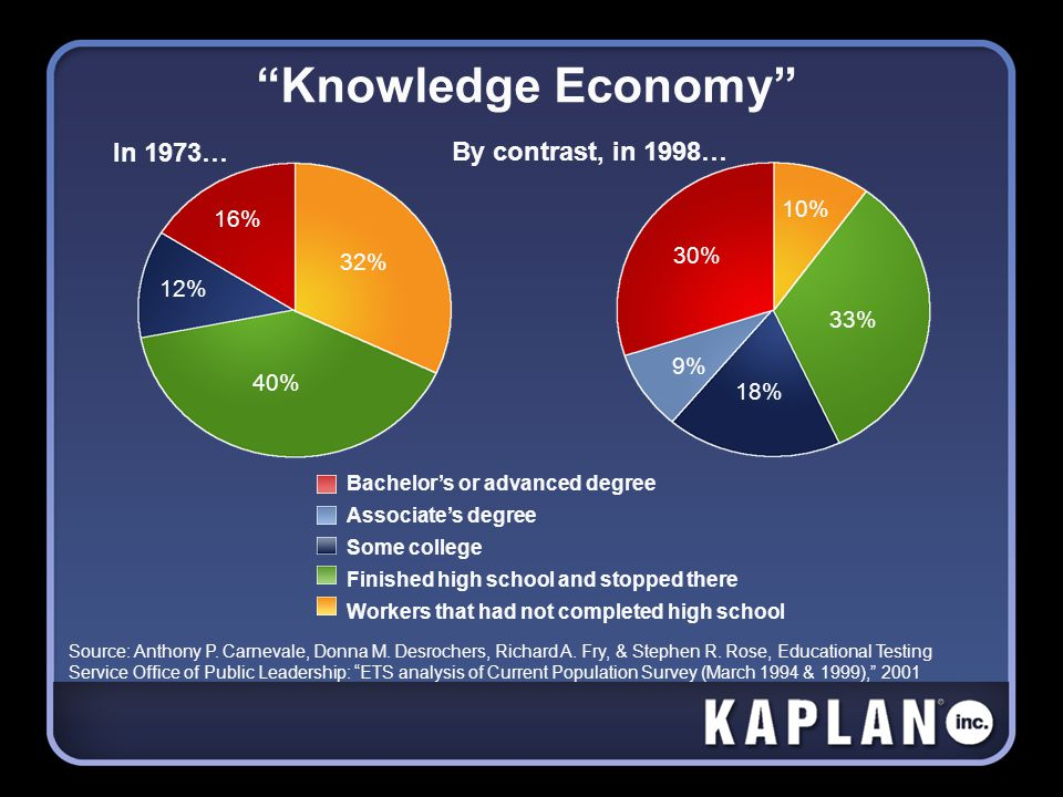 Knowledge Economy In 1973… By contrast, in 1998… Source: Anthony P.