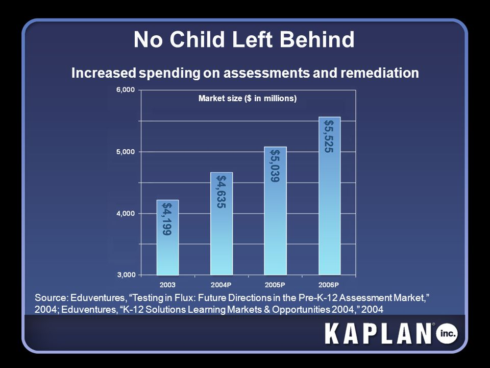 No Child Left Behind Increased spending on assessments and remediation Market size ($ in millions) Source: Eduventures, Testing in Flux: Future Direct