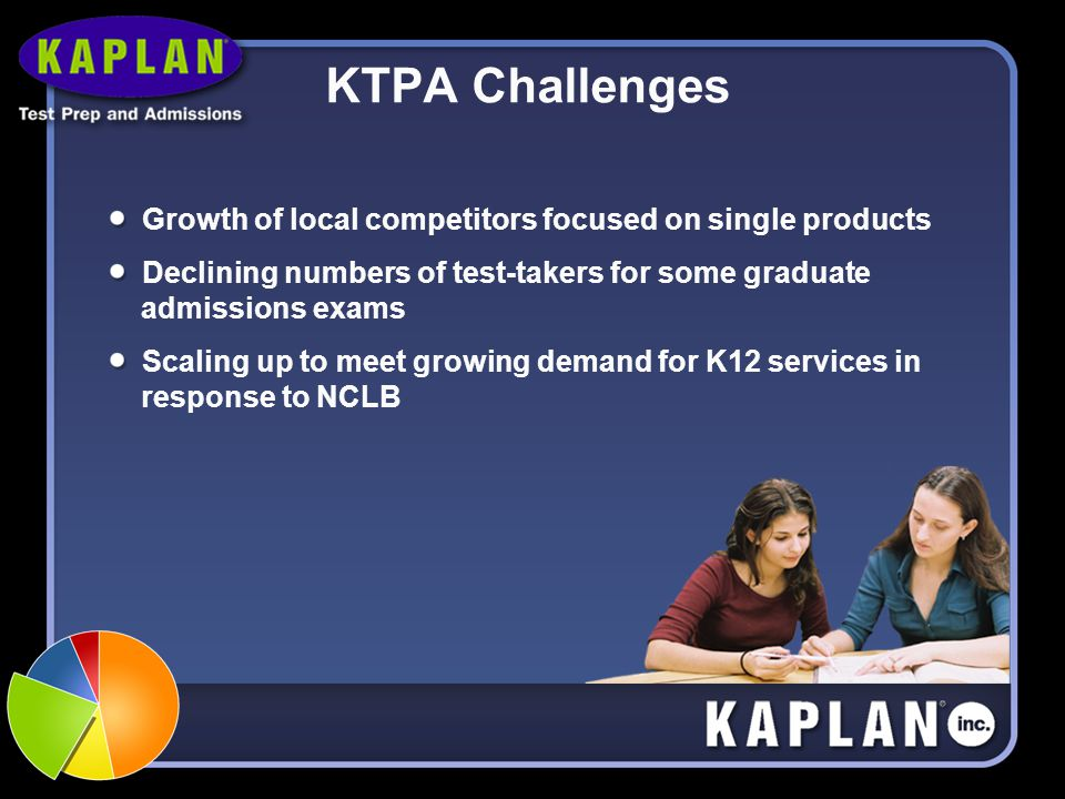 KTPA Challenges Growth of local competitors focused on single products Declining numbers of test-takers for some graduate admissions exams Scaling up