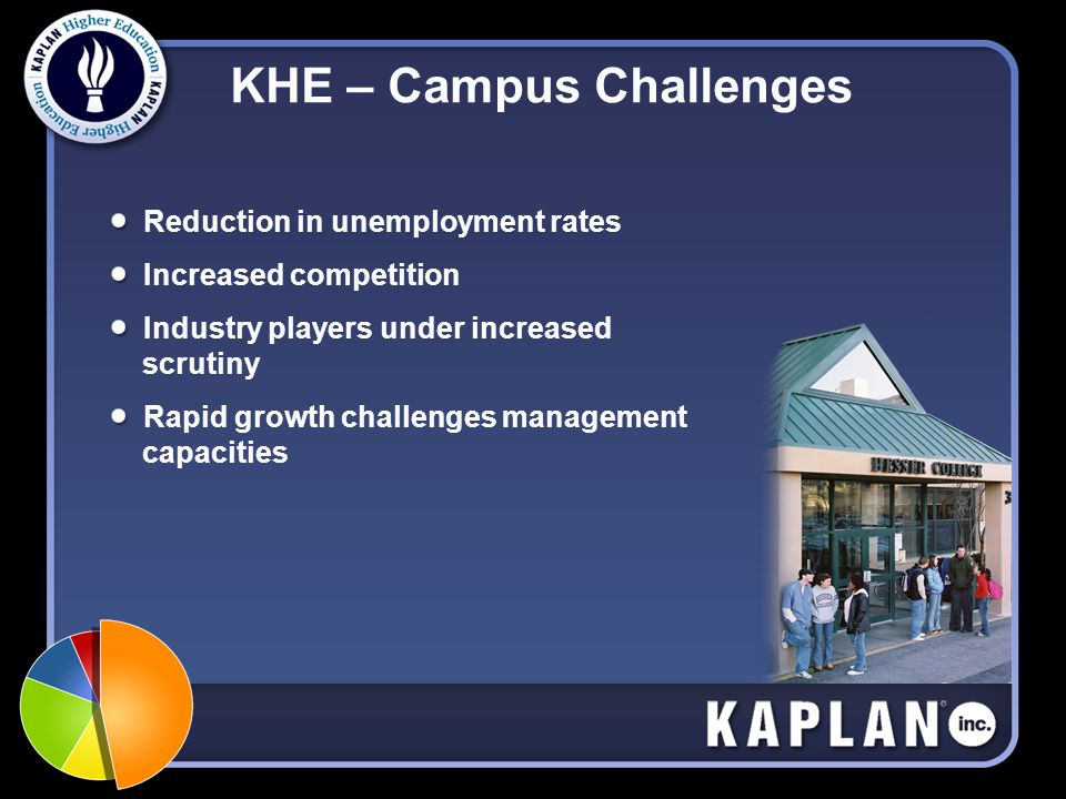 KHE – Campus Challenges Reduction in unemployment rates Increased competition Industry players under increased scrutiny Rapid growth challenges management capacities