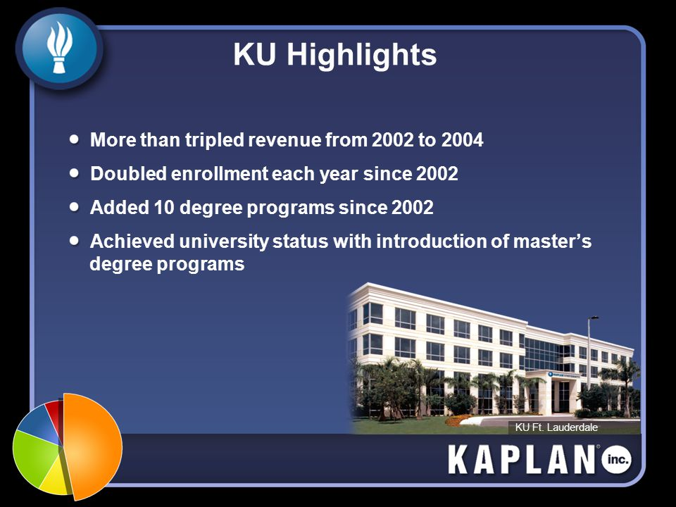 KU Highlights More than tripled revenue from 2002 to 2004 Doubled enrollment each year since 2002 Added 10 degree programs since 2002 Achieved university status with introduction of masters degree programs KU Ft.