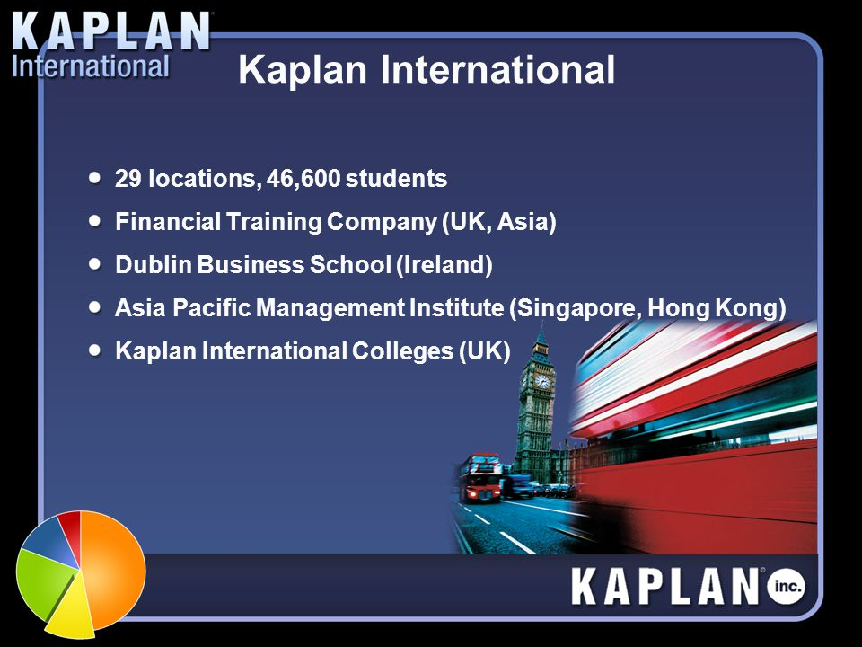 Kaplan International 29 locations, 46,600 students Financial Training Company (UK, Asia) Dublin Business School (Ireland) Asia Pacific Management Inst