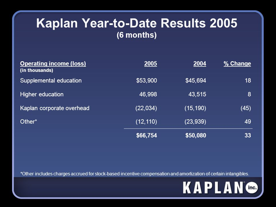 Kaplan Year-to-Date Results 2005 (6 months) Operating income (loss) (in thousands) 20052004% Change Supplemental education$53,900$45,69418 Higher education46,99843,5158 Kaplan corporate overhead(22,034)(15,190) (45) Other*(12,110)(23,939)49 $66,754$50,08033 *Other includes charges accrued for stock-based incentive compensation and amortization of certain intangibles.