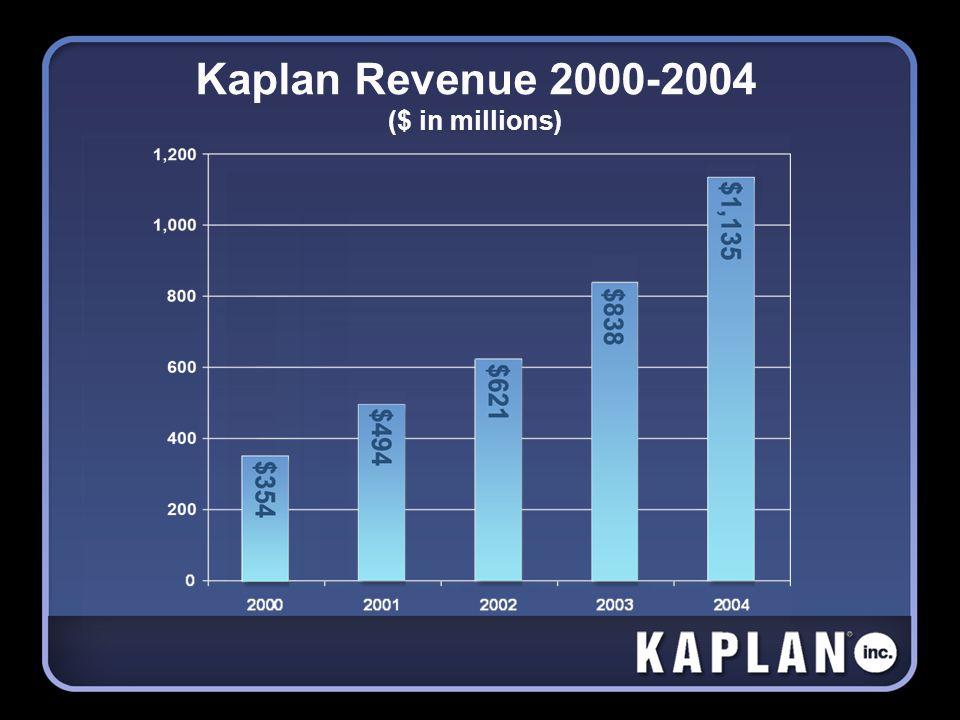 Kaplan Revenue 2000-2004 ($ in millions)