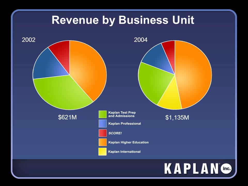 Revenue by Business Unit 20022004 $621M $1,135M