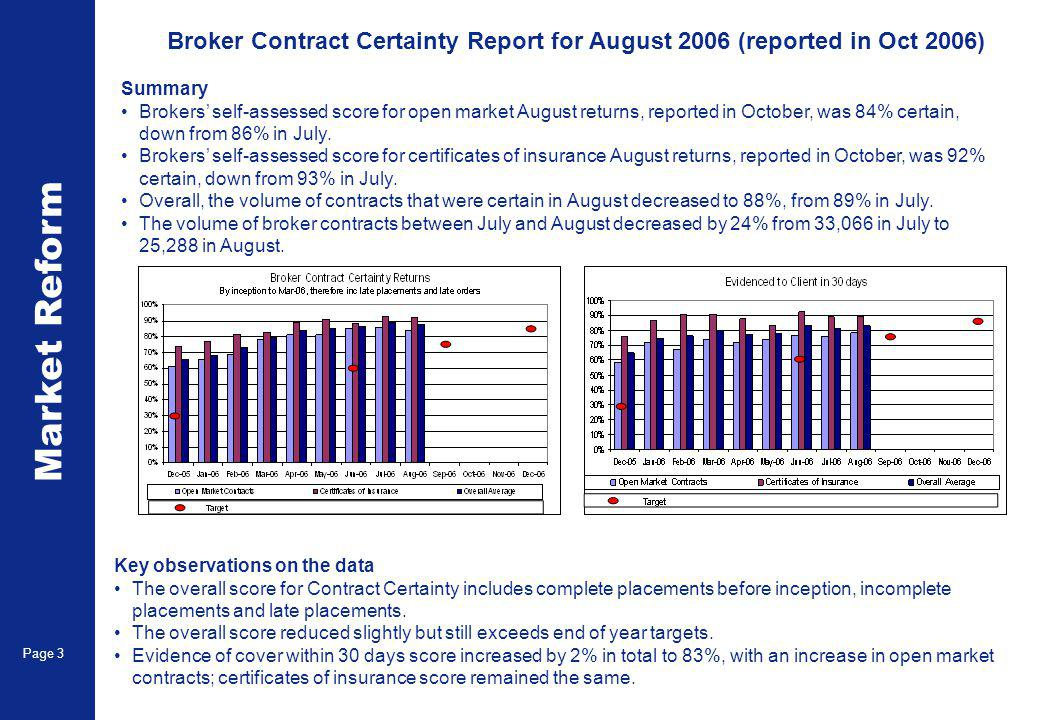Market Reform Page 4 Broker Contract Certainty Returns for August 2006 – breakdown for incomplete and late placements Key observations on the data Contract certainty achieved in August for open contracts and certificates was 88%.