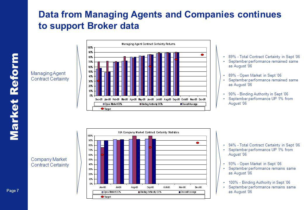 Market Reform Page 7 Data from Managing Agents and Companies continues to support Broker data Managing Agent Contract Certainty 89% - Total Contract Certainty in Sept 06 September performance remained same as August 06 89% - Open Market in Sept 06 September performance remained same as August 06 90% - Binding Authority in Sept 06 September performance UP 1% from August 06 Company Market Contract Certainty 94% - Total Contract Certainty in Sept 06 September performance UP 1% from August 06 93% - Open Market in Sept 06 September performance remains same as August 06 100% - Binding Authority in Sept 06 September performance remains same as August 06