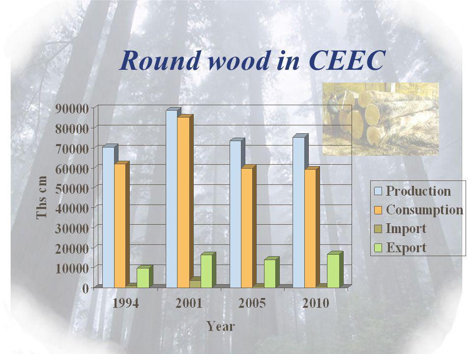 Round wood in CEEC