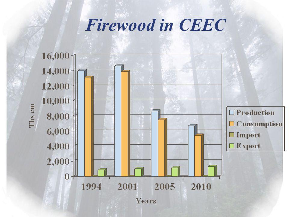 Firewood in CEEC