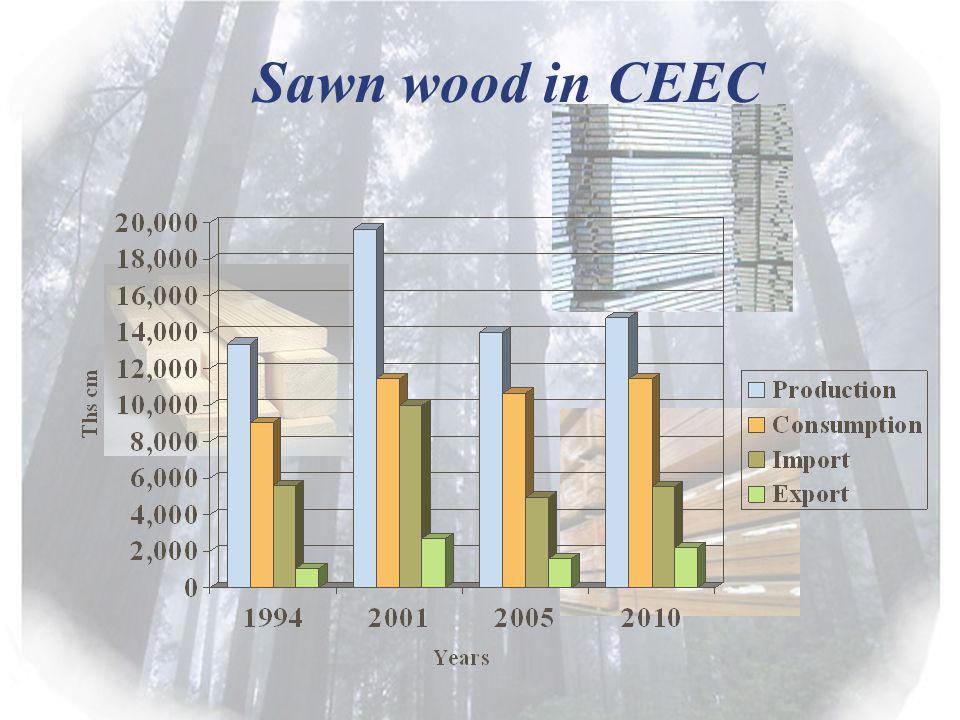 Sawn wood in CEEC