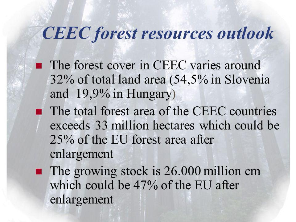 CEEC forest resources outlook The forest cover in CEEC varies around 32% of total land area (54,5% in Slovenia and 19,9% in Hungary) The total forest area of the CEEC countries exceeds 33 million hectares which could be 25% of the EU forest area after enlargement The growing stock is 26.000 million cm which could be 47% of the EU after enlargement