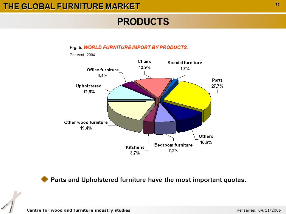 THE GLOBAL FURNITURE MARKET WORLD FURNITURE IMPORT BY PRODUCTS Fig. 5. WORLD FURNITURE IMPORT BY PRODUCTS. Per cent, 2004 Parts and Upholstered furnit