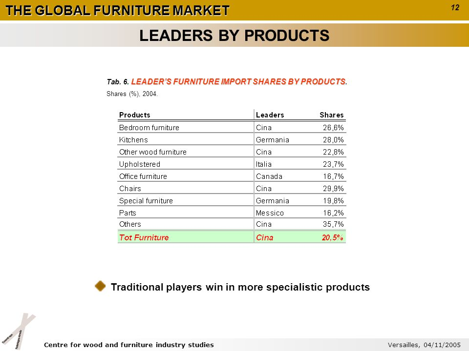 THE GLOBAL FURNITURE MARKET LEADERS FURNITURE IMPORT SHARES BY PRODUCTS Tab. 6. LEADERS FURNITURE IMPORT SHARES BY PRODUCTS. Shares (%), 2004. Traditi