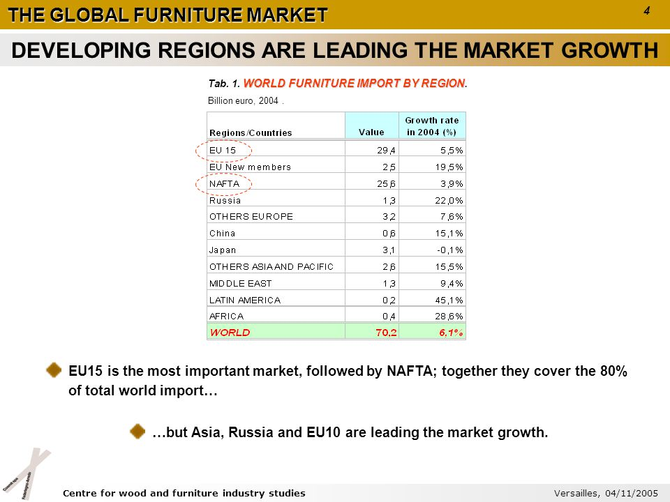 WORLD FURNITURE IMPORT BY REGION Tab. 1. WORLD FURNITURE IMPORT BY REGION. Billion euro, 2004. EU15 is the most important market, followed by NAFTA; t