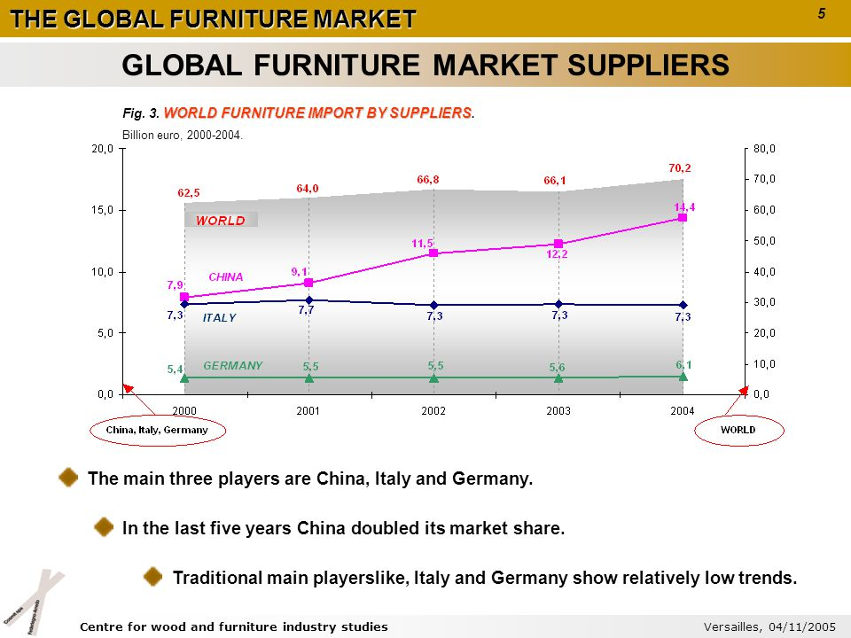 THE GLOBAL FURNITURE MARKET WORLD FURNITURE IMPORT BY SUPPLIERS Tab.
