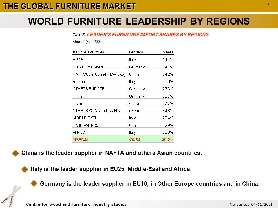 THE GLOBAL FURNITURE MARKET EU15S MAIN FURNITURE SUPPLIERS Tab.