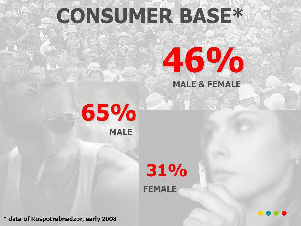 CONSUMER BASE* MALE FEMALE 31% 65% MALE & FEMALE 46% * data of Rospotrebnadzor, early 2008