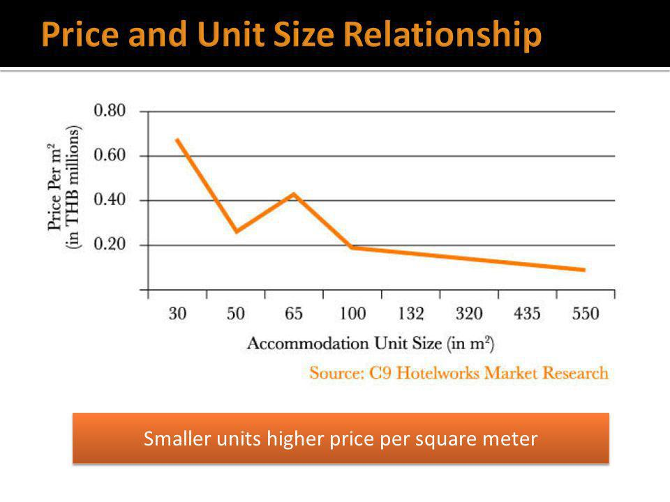 Smaller units higher price per square meter