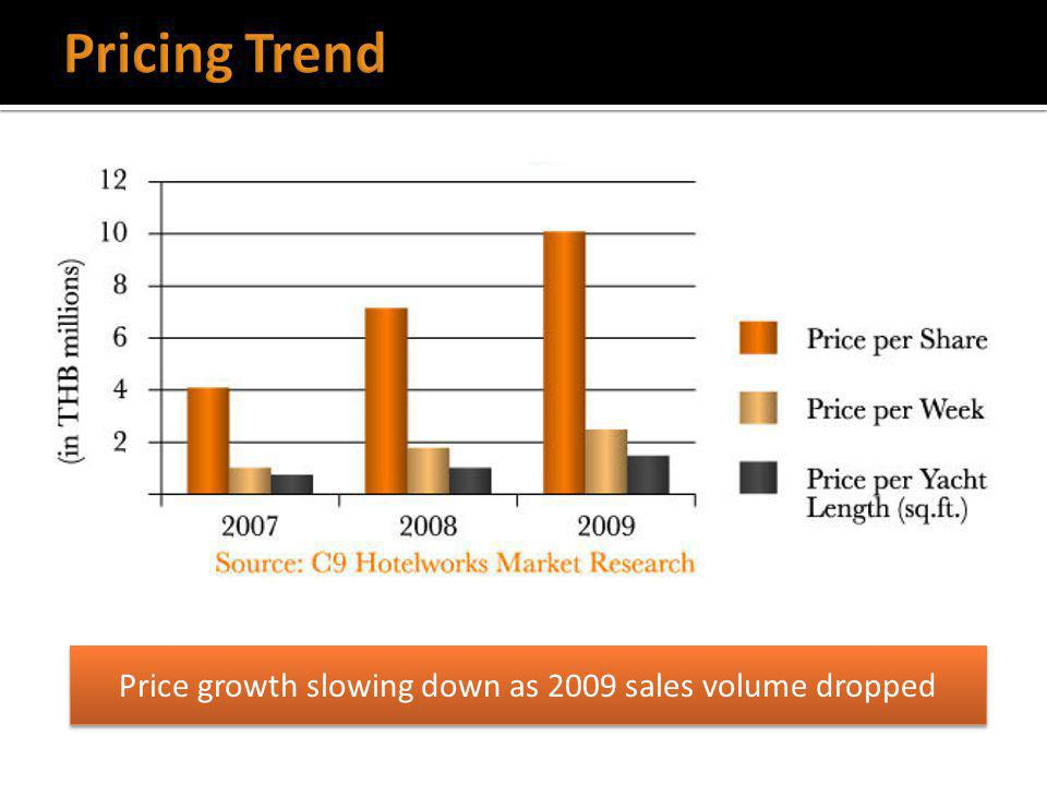Price growth slowing down as 2009 sales volume dropped