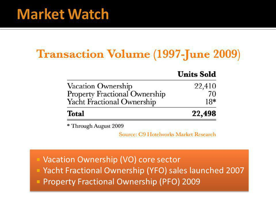 Vacation Ownership (VO) core sector Yacht Fractional Ownership (YFO) sales launched 2007 Property Fractional Ownership (PFO) 2009 Vacation Ownership (VO) core sector Yacht Fractional Ownership (YFO) sales launched 2007 Property Fractional Ownership (PFO) 2009
