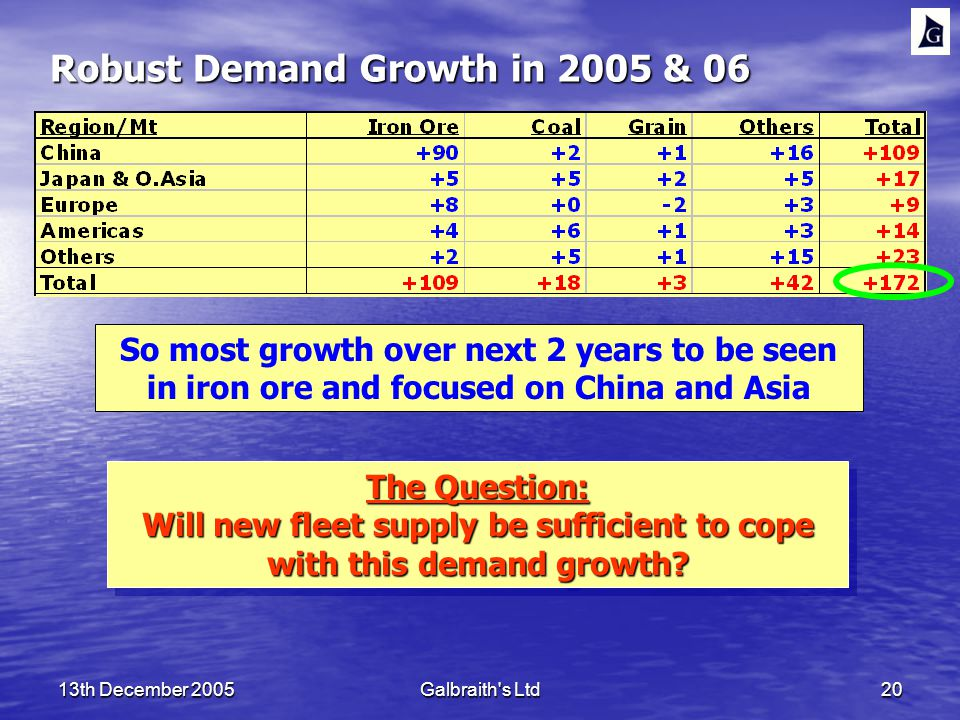 13th December 2005Galbraith s Ltd20 Robust Demand Growth in 2005 & 06 So most growth over next 2 years to be seen in iron ore and focused on China and Asia The Question: Will new fleet supply be sufficient to cope with this demand growth