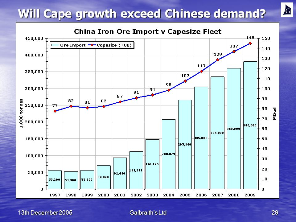 13th December 2005Galbraith s Ltd29 Will Cape growth exceed Chinese demand