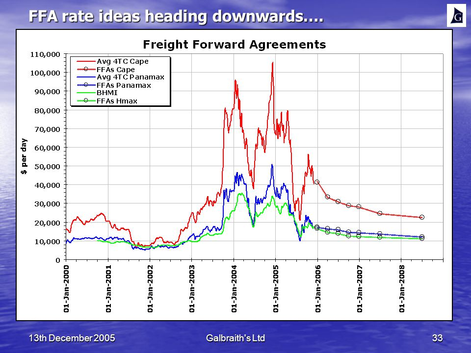 13th December 2005Galbraith s Ltd33 FFA rate ideas heading downwards….