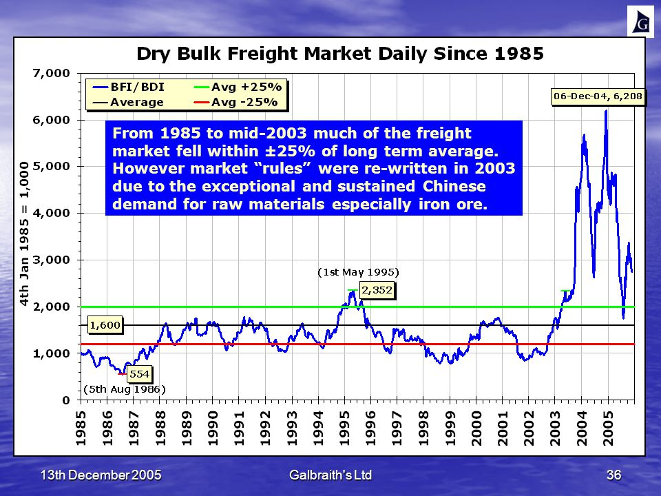 13th December 2005Galbraith s Ltd36 From 1985 to mid-2003 much of the freight market fell within ±25% of long term average.