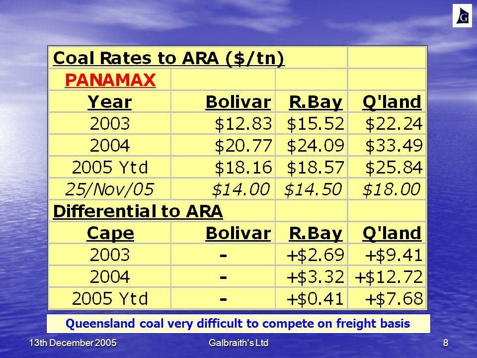 13th December 2005Galbraith s Ltd8 Queensland coal very difficult to compete on freight basis