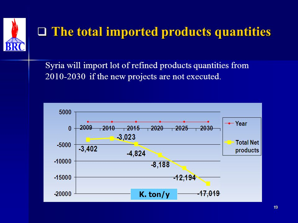 The total imported products quantities The total imported products quantities K. ton/y 19 Syria will import lot of refined products quantities from 20