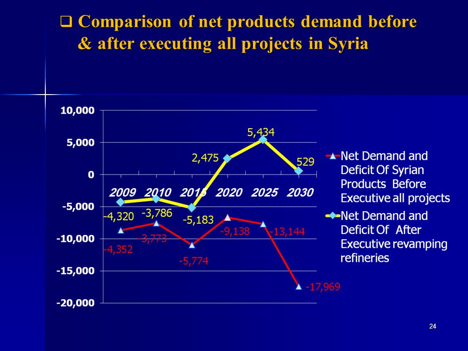 Comparison of net products demand before & after executing all projects in Syria Comparison of net products demand before & after executing all projec