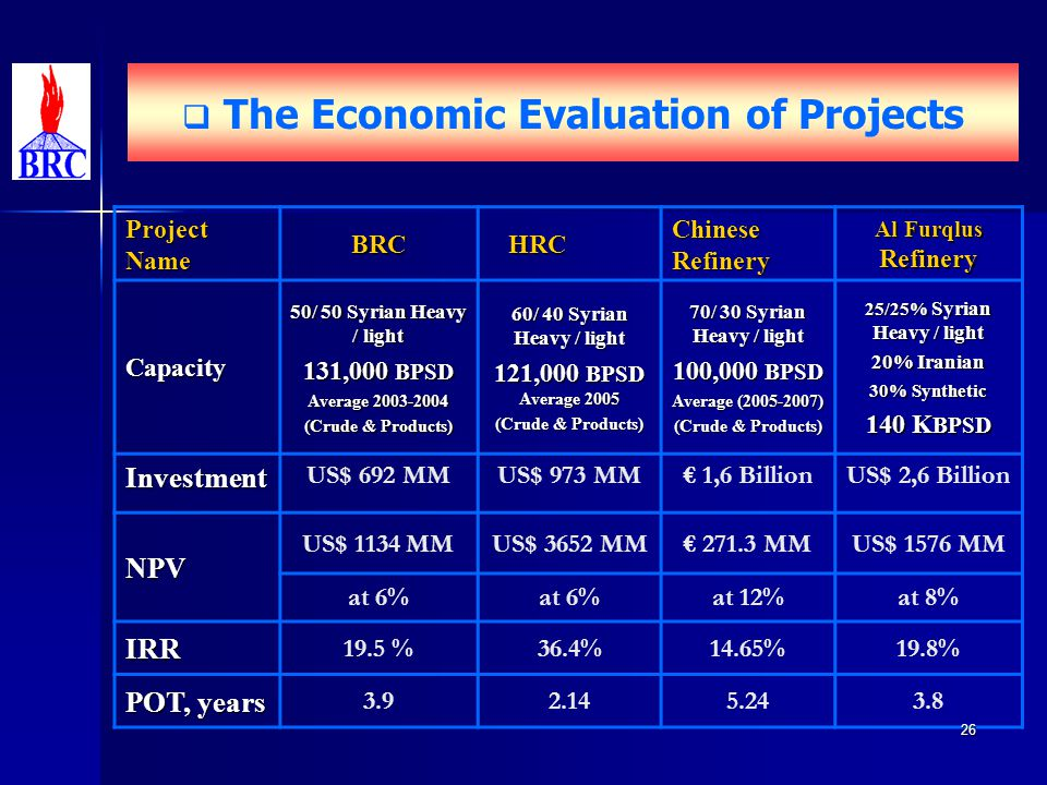 The Economic Evaluation of Projects Al Furqlus Refinery Chinese Refinery HRC HRCBRC Project Name 25/25% Syrian Heavy / light 20% Iranian 30% Synthetic