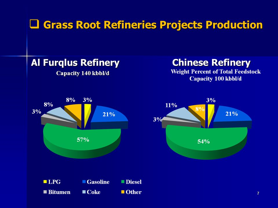 Grass Root Refineries Projects Production Grass Root Refineries Projects Production Al Furqlus Refinery Capacity 140 kbbl/d Chinese Refinery Chinese R